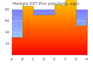 purchase malegra dxt plus in india