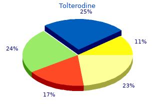 buy online tolterodine