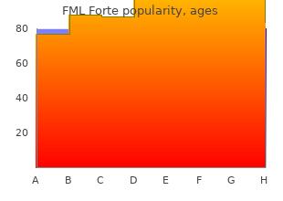 purchase line fml forte