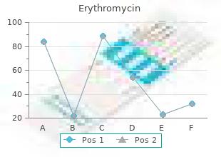 order cheap erythromycin line