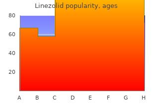 order linezolid australia