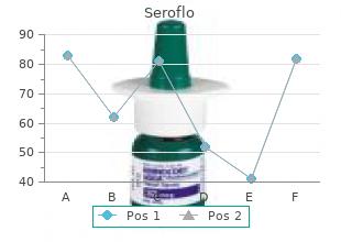 generic seroflo 250mcg with visa