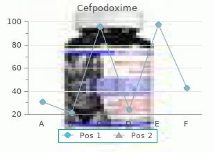 buy genuine cefpodoxime