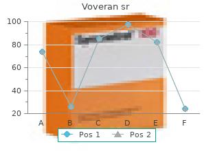 order voveran sr 100 mg