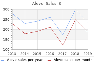 aleve 250 mg overnight delivery