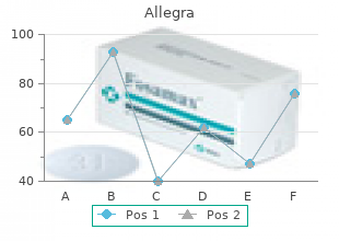 purchase generic allegra line