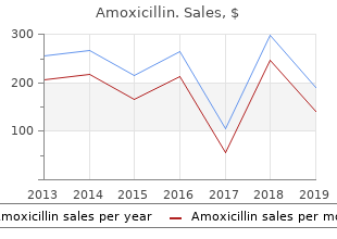 purchase 250 mg amoxicillin with mastercard