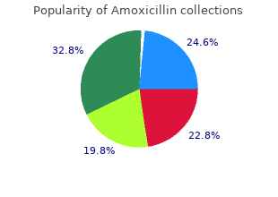 cheap 500mg amoxicillin with mastercard