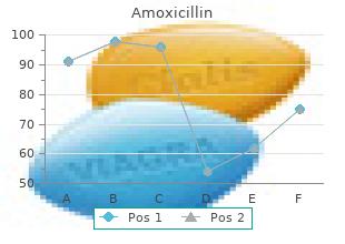 amoxicillin 500 mg otc