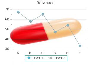 order betapace 40 mg mastercard