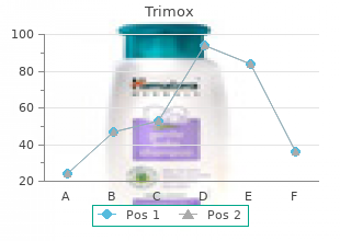 order trimox from india