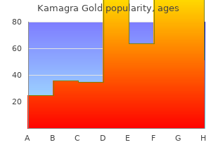purchase cheapest kamagra gold and kamagra gold