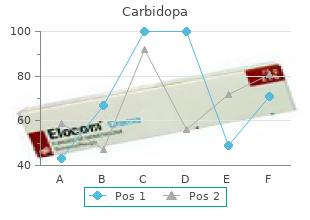 discount carbidopa
