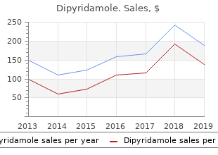 buy line dipyridamole