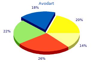 order 0.5mg avodart overnight delivery