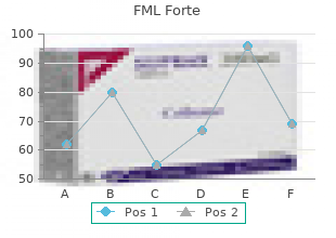 purchase cheapest fml forte and fml forte