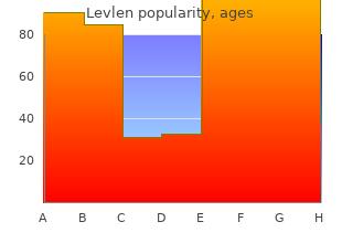 best levlen 0.15 mg