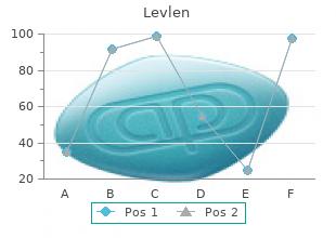 effective levlen 0.15 mg