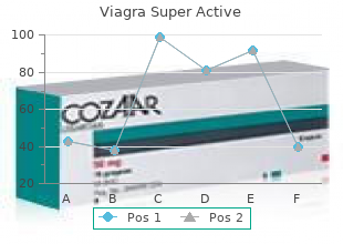 purchase viagra super active line